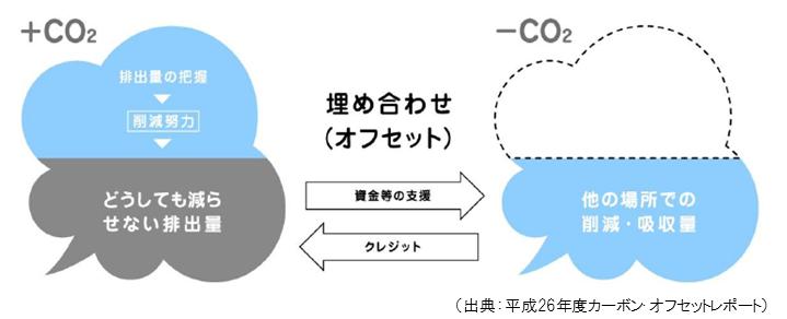 カーボン・オフセット | 公益社団法人 長崎県林業公社